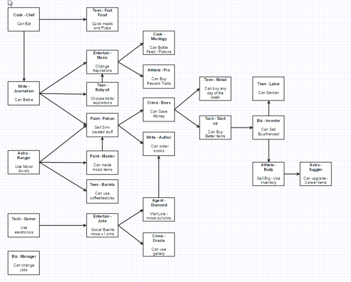 A flow chart linking the career unlocks in the challenge as I see them. Chef  to Fast food; down to journalism which opens: Entertainment (Mixology and Pro Athlete); Babysitting; and Paiting. Painting open up Boss and Author. Boss opens up Retail, Tech Start up which in turn opens up Investor - Labor, Bodybuilder, and Smuggler. Next set starts with Ranger which open up Master Painting (oppsoed to Patron) and Barista. Lastly Gamer opens up Comedian which in turn opens Diamond Agent and Oracle. Manager opens nothing.